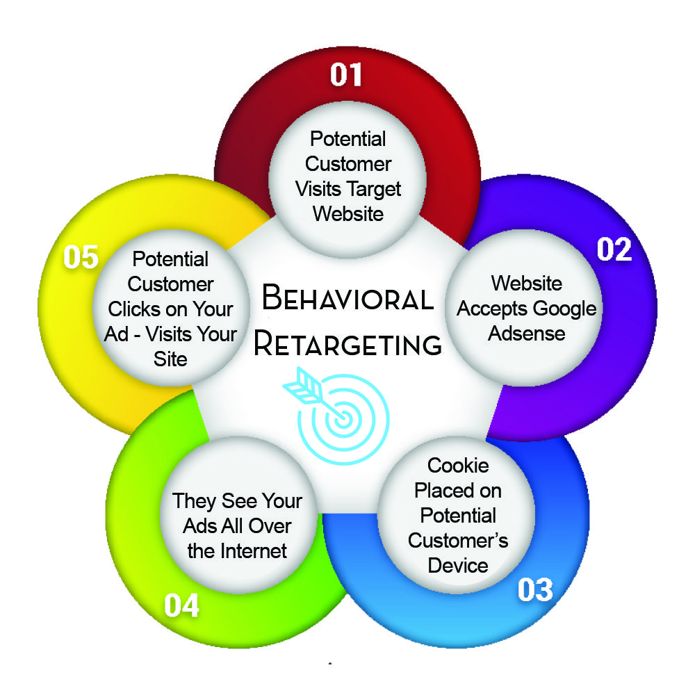 Behavioral Retargeting Graphic