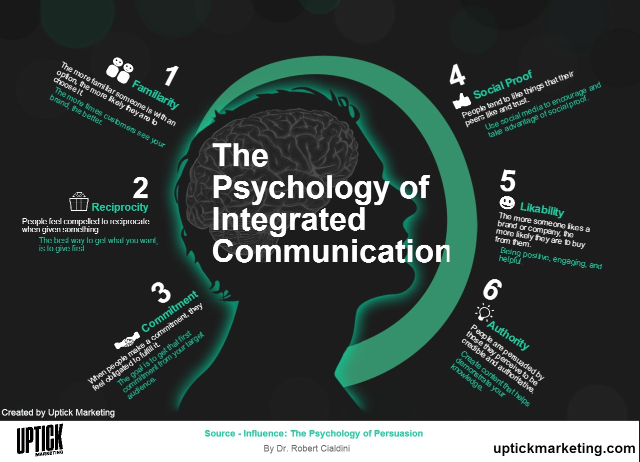 Psychology of Integrated Communications